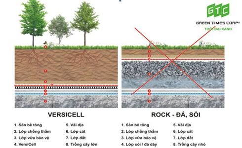 Vỉ thoát nước VersiCell hiệu quả hơn nhiều so với dùng các lớp sỏi đá.