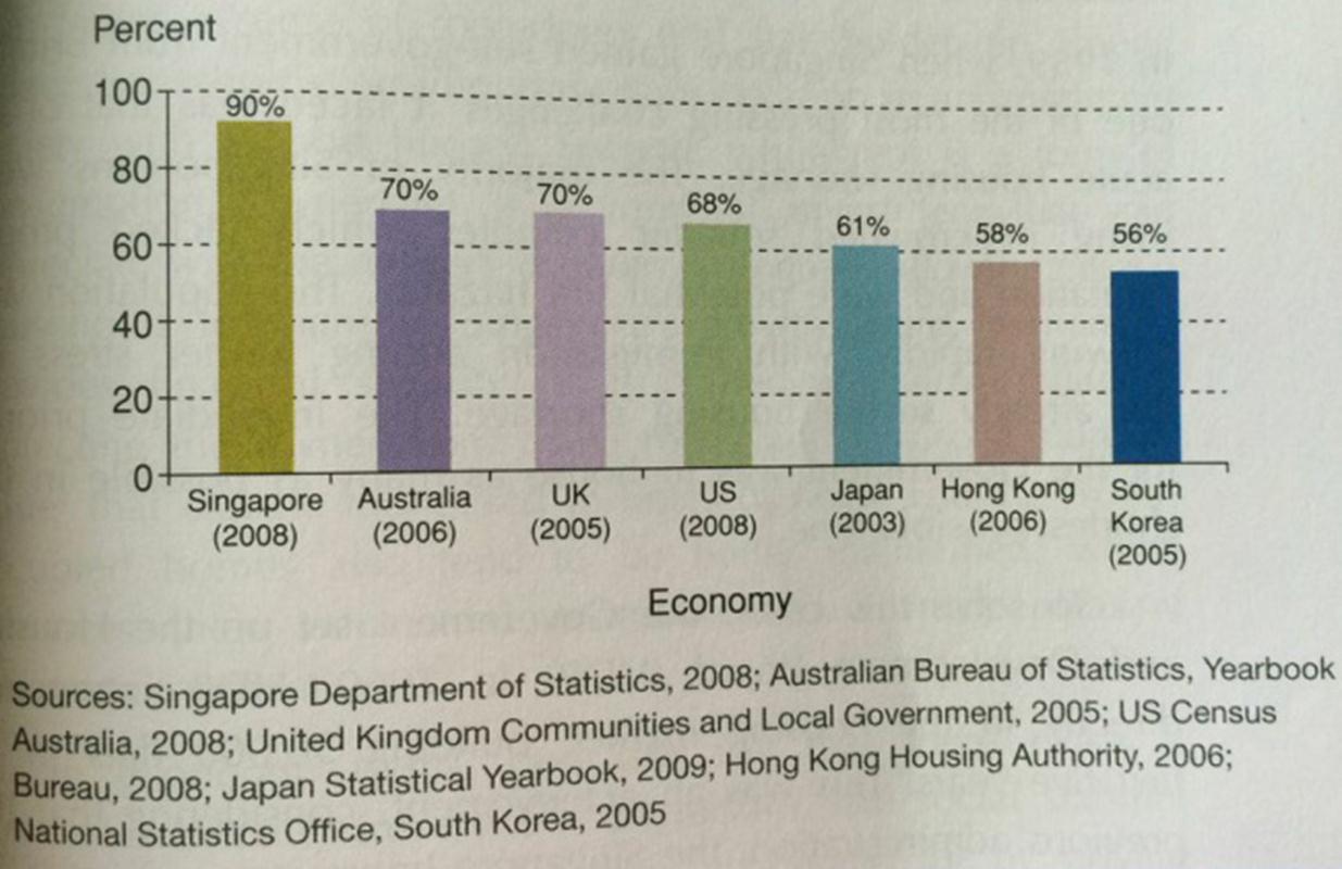 Singapore có tỷ lệ sở hữu nhà cao nhất trong số các quốc gia phát triển. Nguồn: Tan et al 2009