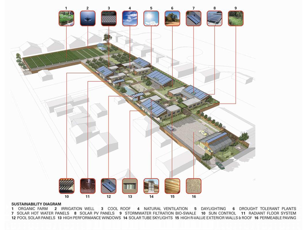 527c4340e8e44e86540001ac_sweetwater-spectrum-community-lms-architects_sustainability_diagram (Copy)