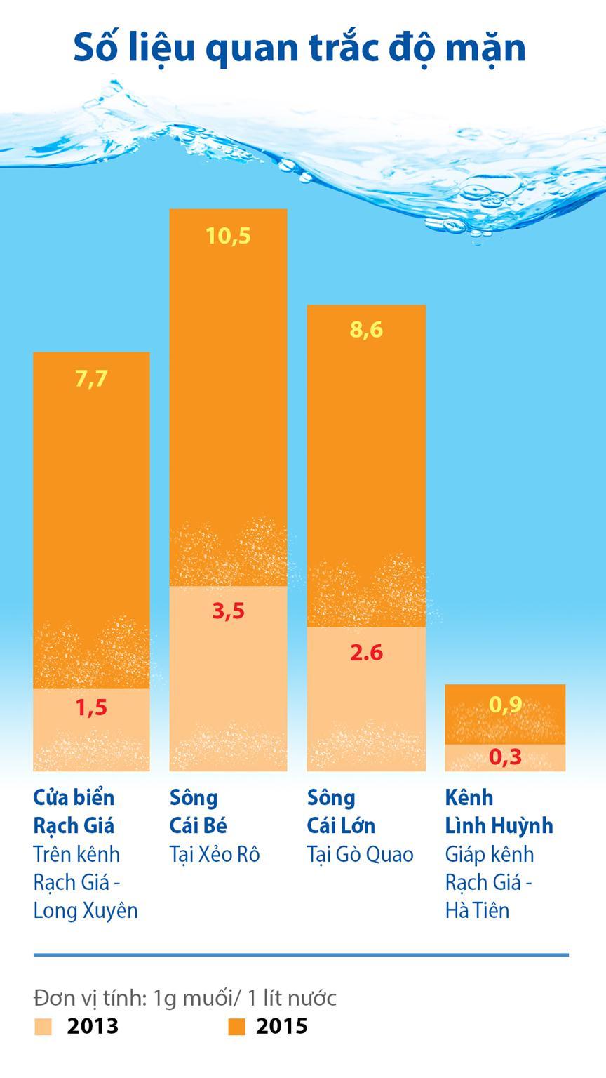 Nguồn: Trung tâm Khí tượng thủy văn Kiên Giang - Đồ họa: Tấn Đạt