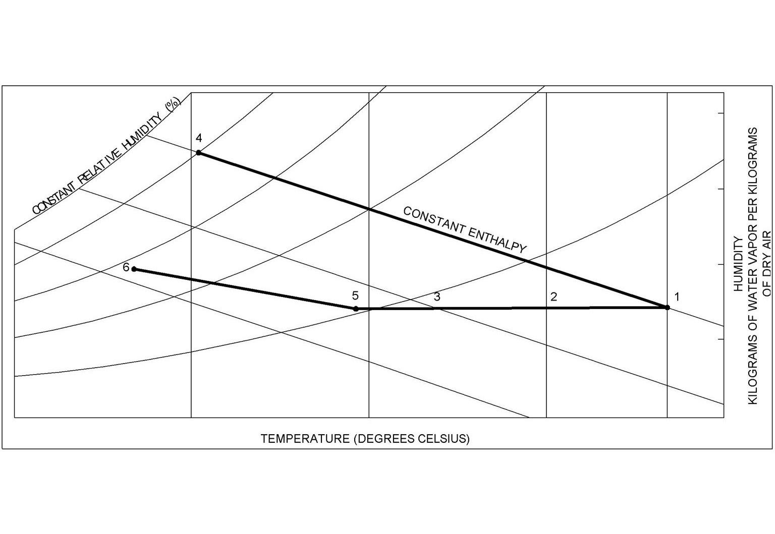 Hình 4: BIỂU ĐỒ ĐỘ ẨM thể hiện sự điều hoà không khí vào ban ngày khi nó đi qua Tháp gió xuất hiện ở hình 2. Không khí đi xuống tháp được làm mát cảm biến (1, 2, 3, 5) làm cho nhiệt độ không khí giảm xuống nhưng hàm lượng hơi nước vẫn giữ nguyên. Nó là dòng entanpi liên tục vì không có nhiệt hút vào hay toả ra khỏi hệ thống không khí và hơi nước. Vì không khí mát hơn có thể giữ ít nước hơn không khí ẩm, tuy nhiên độ ẩm tương đối (tỷ số giữa áp suất hơi thực với áp suất hơi tối đa ở cùng nhiệt độ) tăng lên. Khi không khí lưu thông qua tường tầng hầm ẩm ướt của tháp, không khí cũng được làm lạnh bằng hơi nước và tiếp thêm hơi nước cho không khí. (5, 6). Vì vậy nhiệt độ không khí làm mát giảm thấp hơn và hàm lượng hơi nước và độ ẩm tương đối của không khí tăng lên trước khi đi vào tầng hầm toà nhà.  Dòng 1-a thể hiện sự điều hoà không khí chỉ xảy ra khi đang vận hành hệ thống làm mát bằng hơi nước. Con số được đưa ra ở trên biểu đồ giống với con số trong phần minh hoạ ở trang trước mặt.