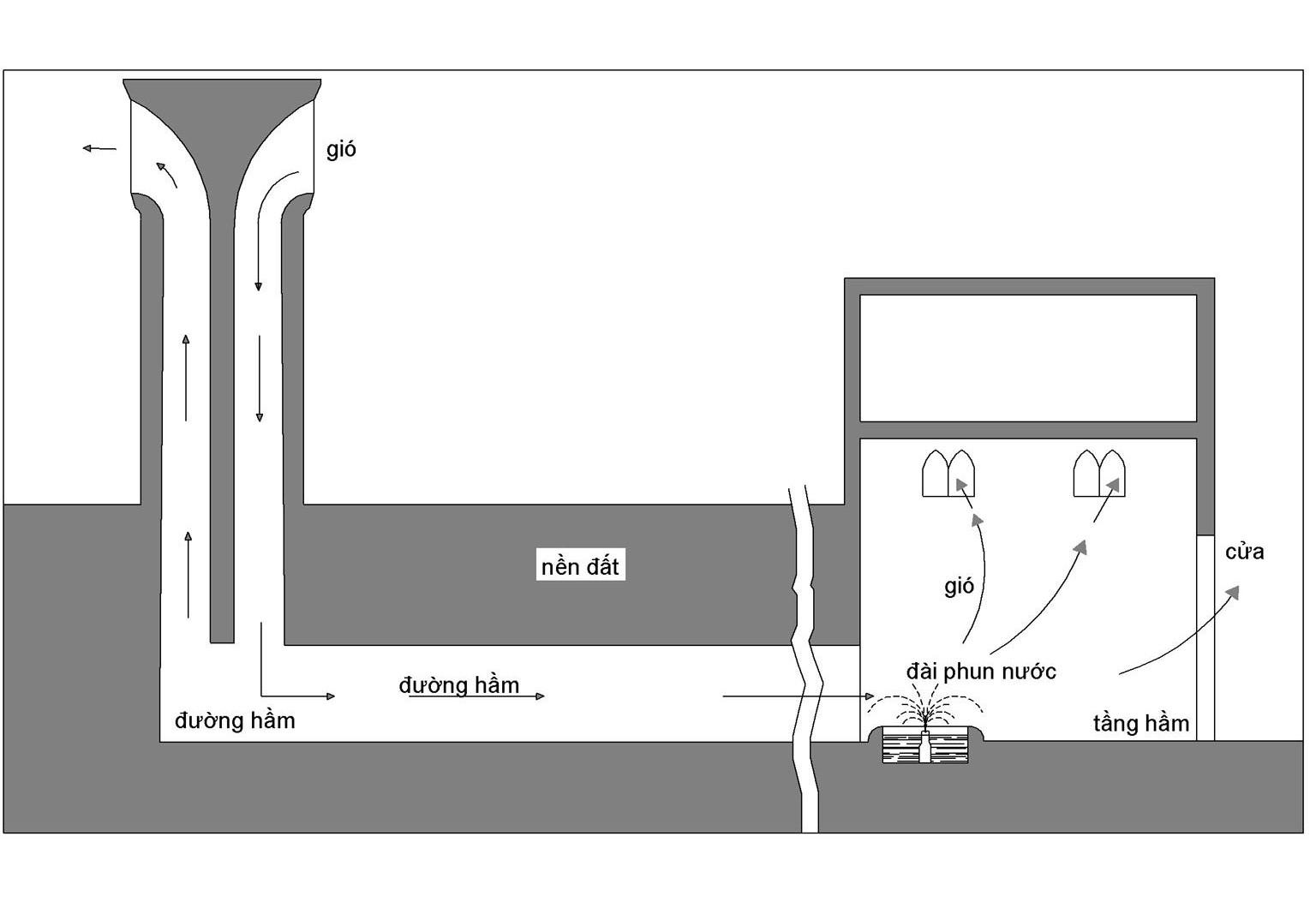 Hình 3: HAI CÁCH LÀM MÁT hoạt động trong hệ thống tự động được trình bày trong phần này. Khi làm mát cảm biến, lượng nhiệt mất đi trong không khí làm giảm nhiệt độ không khí nhưng không làm thay đổi hàm lượng hơi nước trong không khí. Không khí ở phần trên của tháp đón gió được làm mát cảm biến. Khi nước được đưa vào hệ thống, quá trình làm mát bằng hơi diễn ra. Quá trình làm mát làm thay đổi cả hàm lượng hơi nước và nhiệt độ của không khí. Khi không khí chưa bão hoà gặp nước, một phần nước sẽ bốc hơi. Quá trình này được vận hành bằng nhiệt trong không khí làm cho nhiệt độ không khí giảm xuống trong khi hàm kượng hơi nước lại tăng lên. Một hệ thống tháp gió làm mát không khí bằng hơi cũng như làm mát cảm biến đặc biệt có hiệu quả. Ở hầu hết tháp đo gió, nước ngầm thấm vào bên trong tường bao tầng hầm của tháp, để không khí thoát qua tường được làm mát bằng nước. Làm mát bằng hơi nước thậm chí còn giữ một phần lớn trong hệ thống được trình bày ở đây. Tháp gió được đặt cách toà nhà khoảng 50m và nối với toà nhà bằng một đường ngầm. Khi tưới nước cho cây cối, bụi cây và cỏ trên mặt đất qua đường ngầm, nước thấm qua đất và giữ ẩm cho mặt trong của tường bao đường ngầm. Vì vậy không khí trong tháp được làm lạnh bằng hơi nước khi nó đi qua đường ngầm. Hồ nước và vòi phun nước dưới tầng hầm toà nhà làm không khí mát hơn.