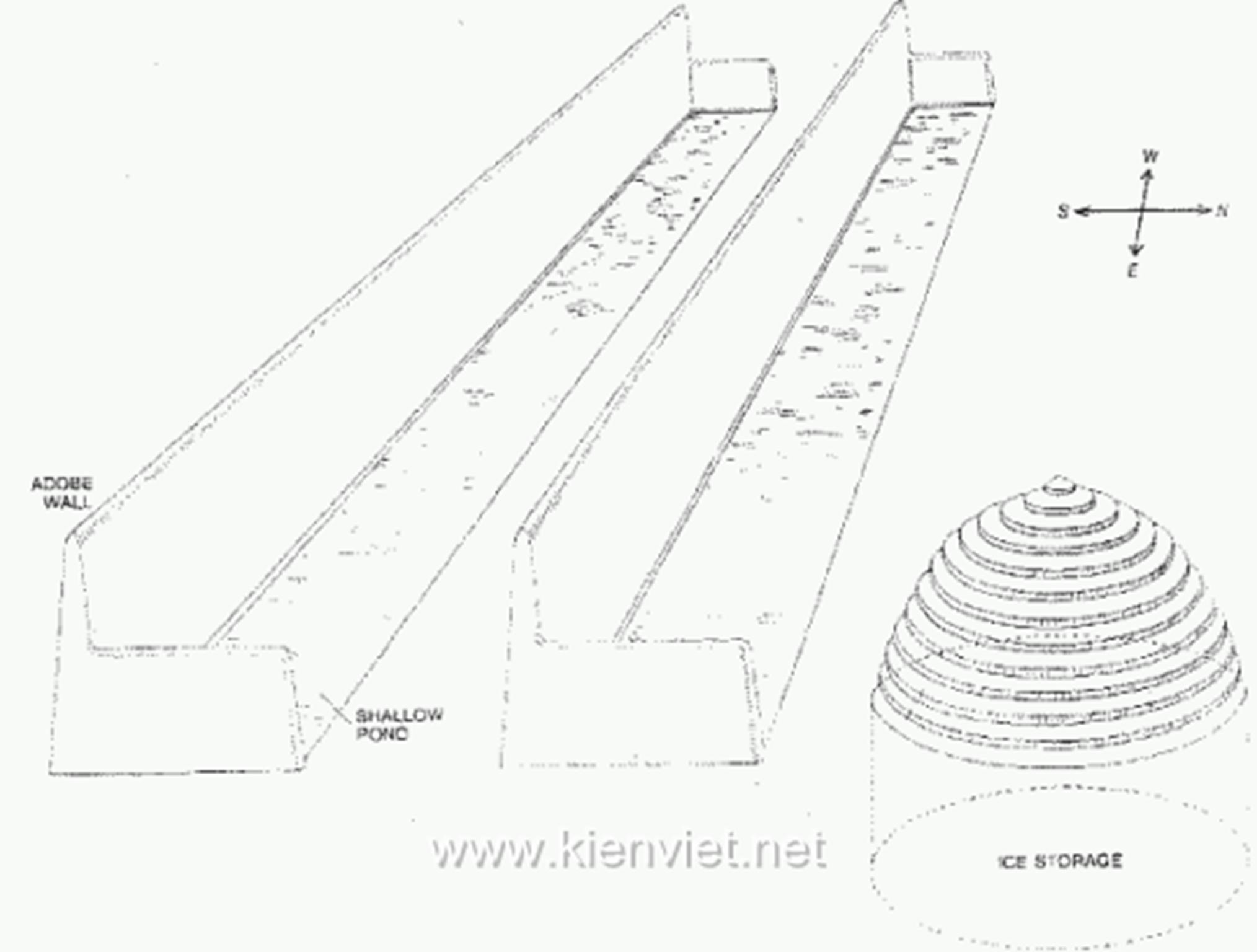 Hình 11: MÁY LÀM ĐÁ là hệ thống làm mát tự động tận dụng nhiệt độ gần đóng băng vào những đêm mùa đông ở sa mạc. Một số bể nước nông, rộng 10 đến 12 mét ở trục Bắc- Nam và một số bể cao dài 100 mét, chứa đầy nước lạnh vào đêm mùa đông. Tường gạch sống cao ở mặt phía Nam của mỗi chiếc bể và tường thấp về cuối ở phía Đông và Tây để chắn gió cho bể nước. Vào buổi đêm, nước trong bể mất nhiệt lên bầu trời do bức xạ và thu lại nhiệt từ đất do tính dẫn nhiệt và từ không khí do đối lưu (nghĩa là bằng sự chuyển động của không khí đi qua mặt nước). Chắn gió cho bể làm giảm nhiệt thu được do đối lưu, để vào những đêm không mây lượng nhiệt tiêu hao lên bầu trời do bức xạ đủ để làm nước đóng băng. Ngày hôm sau nước sẽ bị cắt ra thành từng mảnh và được để trong hầm dự trữ sâu 10 đến 15 mét. Tường che bóng mát cho bể suốt cả ngày để đá không chảy trước khi nó bị cắt ra thành từng mảnh và trữ lại.