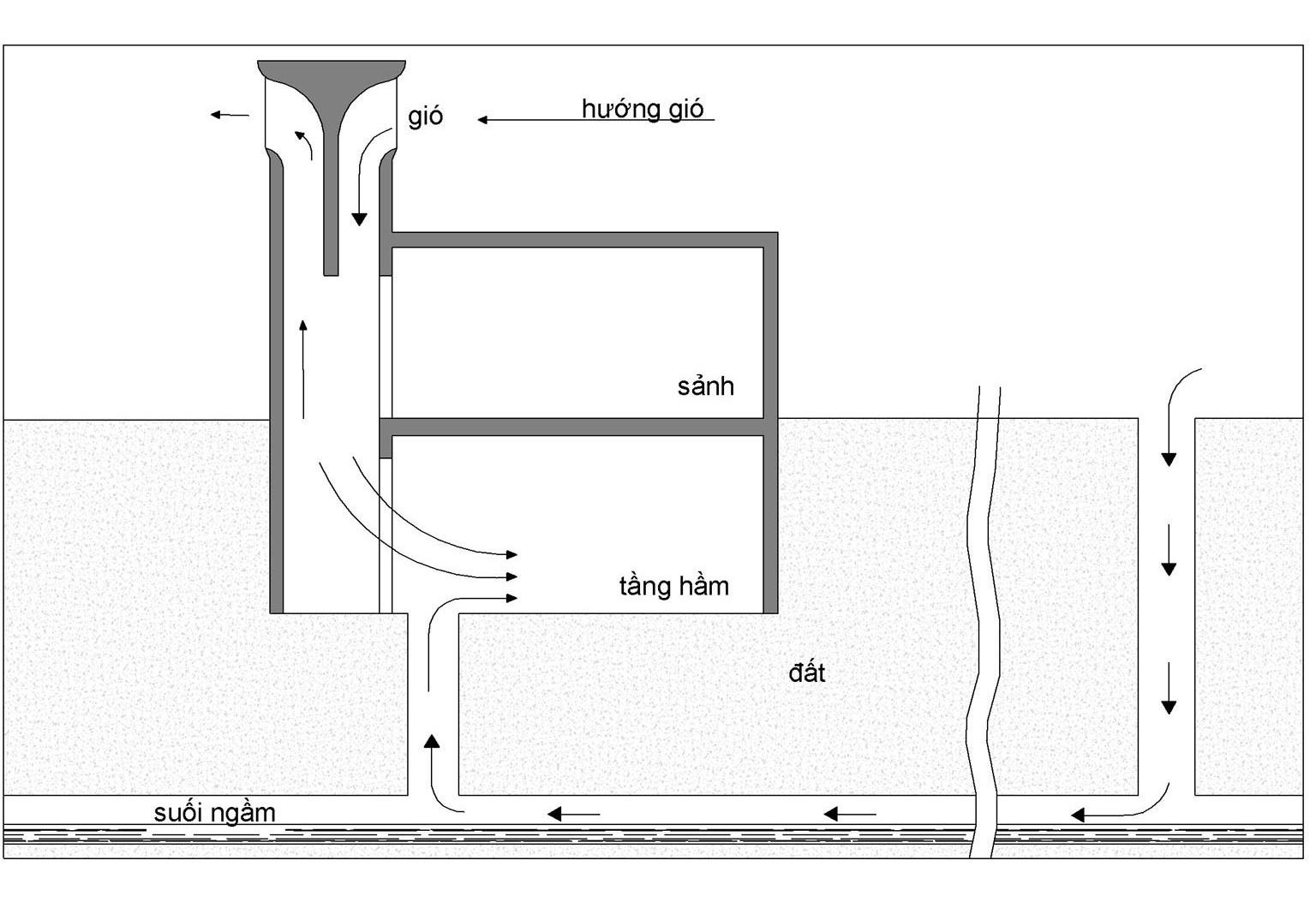 Hình 6:DÒNG NƯỚC NGẦM và tháp gió là một sự làm mát kết hợp hiệu quả. Trong hệ thống được trình bày ở đây, một đường ống nối dòng nước với bề mặt và một đường ống khác nối dòng nước với tầng hầm của toà nhà sẽ được làm mát. Không khí khô nóng bên ngoài đi vào đường ống dẫn nước qua một đường ống bên ngoài toà nhà và được làm mát một cách hợp lý và làm lạnhc khi đi cùng nước (b). Vì nước ngầm thường lạnh nên tốc độ làm mát khá cao. Tháp gió được đặt sao cho gió từ dòng nước thổi qua cửa ra vào tầng hầm của tháp đi qua đầu ống. Khi không khí đi từ một hành lang rộng (đường ngầm) qua một hành lang nhỏ hơn (cửa ra vào), áp suất không khí giảm xống. Áp suất không khí từ tháp vẫn giảm khi nó đi qua đầu ống, khiến cho không khí lạnh ẩm trước ống được luồng không khí được làm mát từ tháp hút lên (c). Hỗn hợp không khí từ ống và không khí từ tháp (d) lưu thông qua tầng hầm. Chỉ một dòng nước ngầm có thể cung cấp những hệ thống Tháp gió loại này.