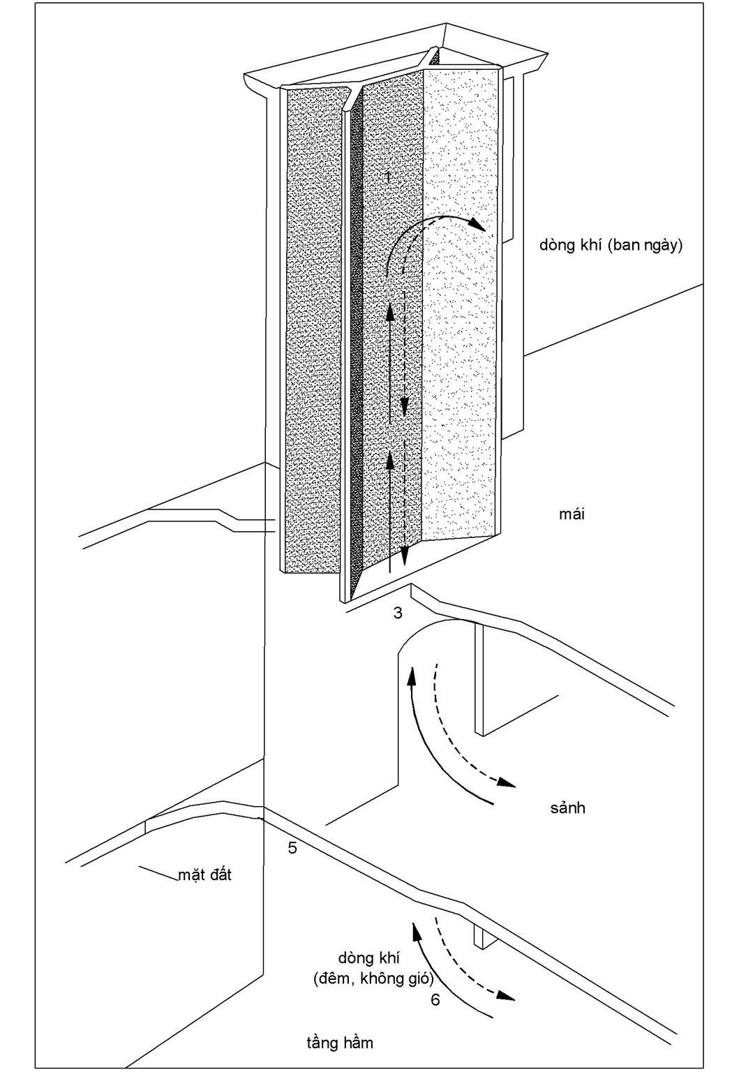 VẬN HÀNH THÁP GIÓ theo những cách khác nhau dựa vào thời gian trong ngày và tình trạng có gió hay không có gió. Tường và hành lang thông gió của tháp (2) hấp thụ nhiệt suốt cả ngày và toả ra không khí mát ban đêm. Ngày hôm sau tường sẽ nguội. Khi không có gió, không khí nóng bên ngoài (mũi tên liền) sẽ đi vào tháp qua lỗ cửa ở các mặt (1) và được làm mát khi tiếp xúc với tháp. Khi không khí mát mẻ dày đặc hơn không khí ấm, nó lặn xuống dưới qua tháp, tạo dòng hút xuống (2, 3, 5). Khi có gió, không khí được làm mát hiệu quả hơn và đi lên nhanh hơn. Cửa ra vào ở phần dưới của tháp (4, 6) mở ra sảnh trung tâm và tầng hầm cùa toà nhà. Khi mở các cửa ra vào này, không khí đã làm mát từ tháp được đẩy qua toà nhà và bên ngoài cửa sổ và các cửa ra vào khác, dẫn không khí vào phòng.