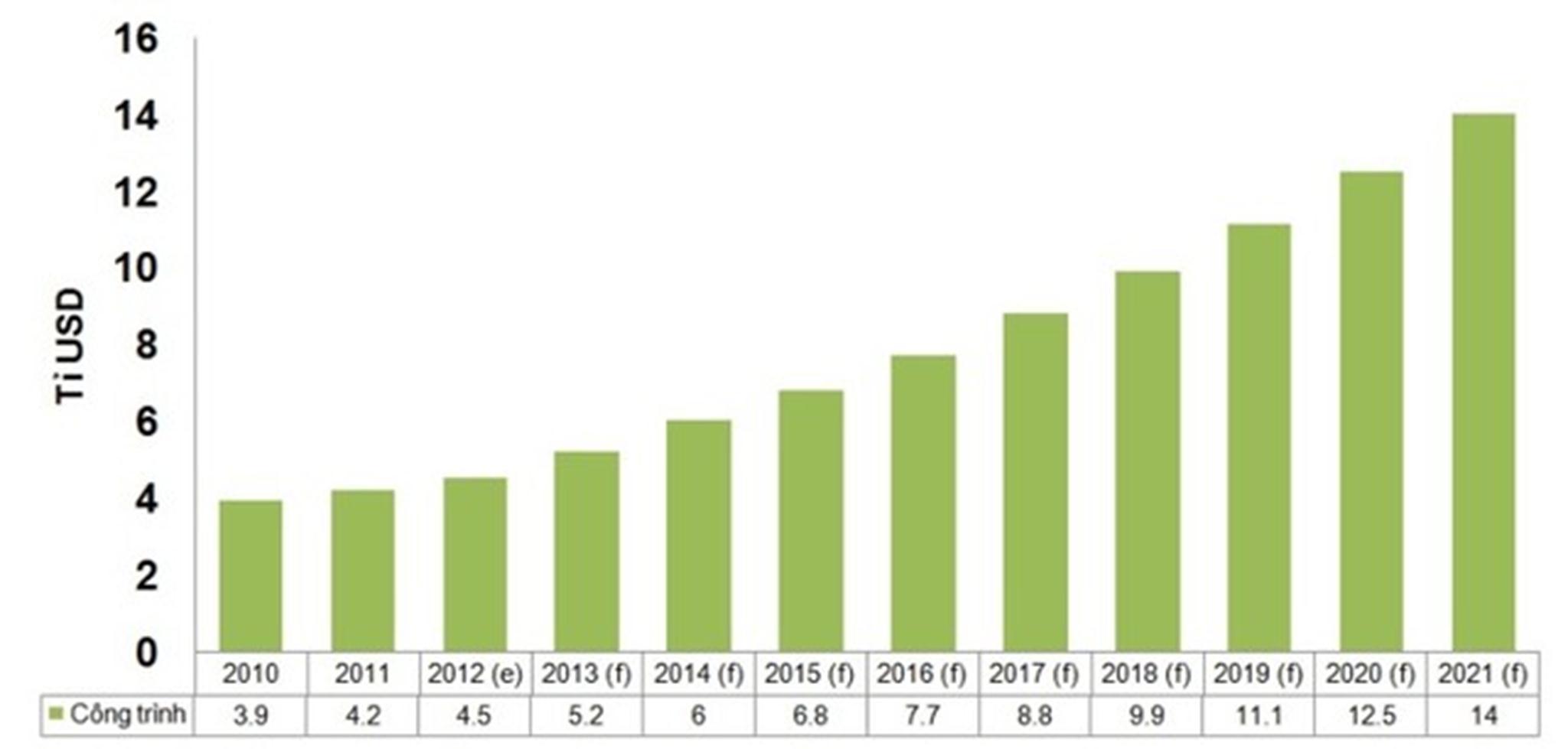 Dự báo tăng trưởng ngành xây dựng Việt Nam đến năm 2021. Trong đó, nhà ở có giá hợp lý sẽ có mật độ xây dựng đạt đỉnh cao, ngược lại nhà ở cao cấp sẽ có mật độ xây dựng ít hơn. (Nguồn: Theo dõi kinh doanh quốc tế, Bộ ngoại giao Mậu dịch quốc tế Canađa, Bloomberg, Cơ quan Năng lượng Quốc tế )