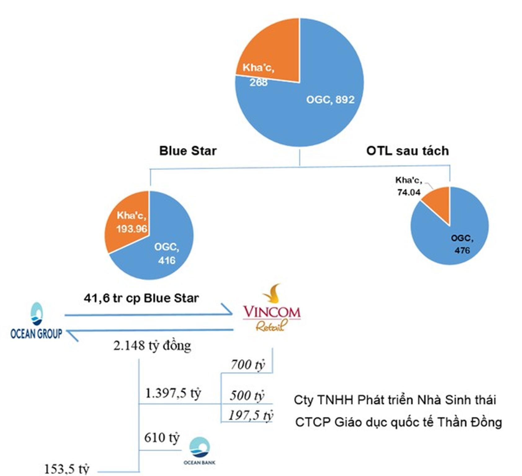 OTL được tách thành hai công ty Blue Star JSC và OTL