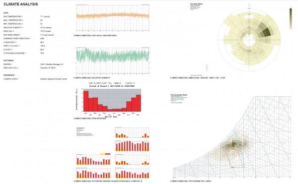 Hình 2. Phân tích dữ liệu thời tiết và yêu cầu tiện nghi nhiệt