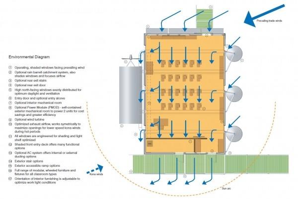 Hình 3. Mô hình sưởi, làm mát và thông gió thụ động
