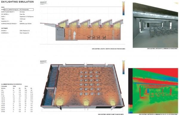 Hình 5. Phân tích chiếu sáng tự nhiên và nhân tạo thông qua phần mềm Ecotect