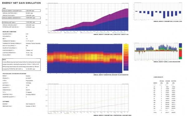 Hình 6. Bảng cân đối năng lượng tiêu thụ của công trình (không sử dụng điều hòa không khí)