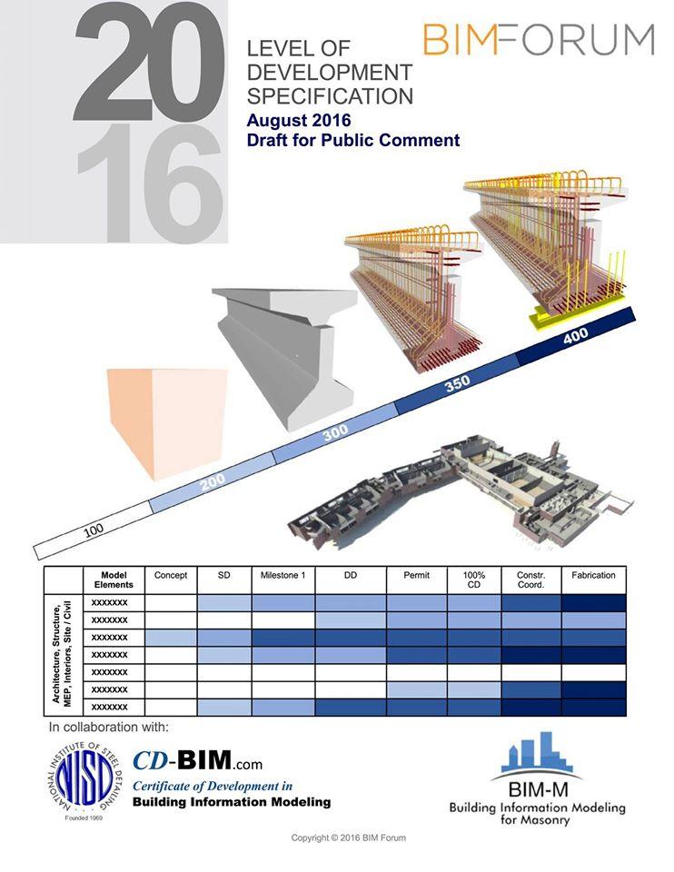Cần hiểu kĩ về LOD : Level of Development trong BIM | Kiến Việt net