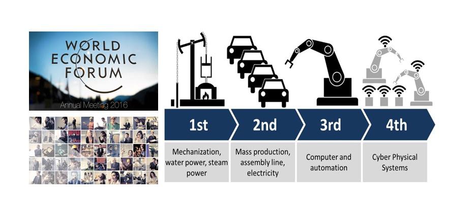 Diễn tiến các cuộc cách mạng công nghiệp