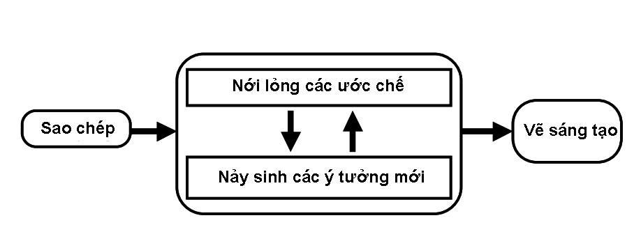 Sơ đồ các tác động tương hỗ khi sao chép tranh (copy)