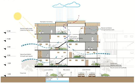 Re-thinking Industrial Habitat | Nguyễn Xuân Trường, Đậu Sỹ Nghĩa, Đỗ Đức Thành