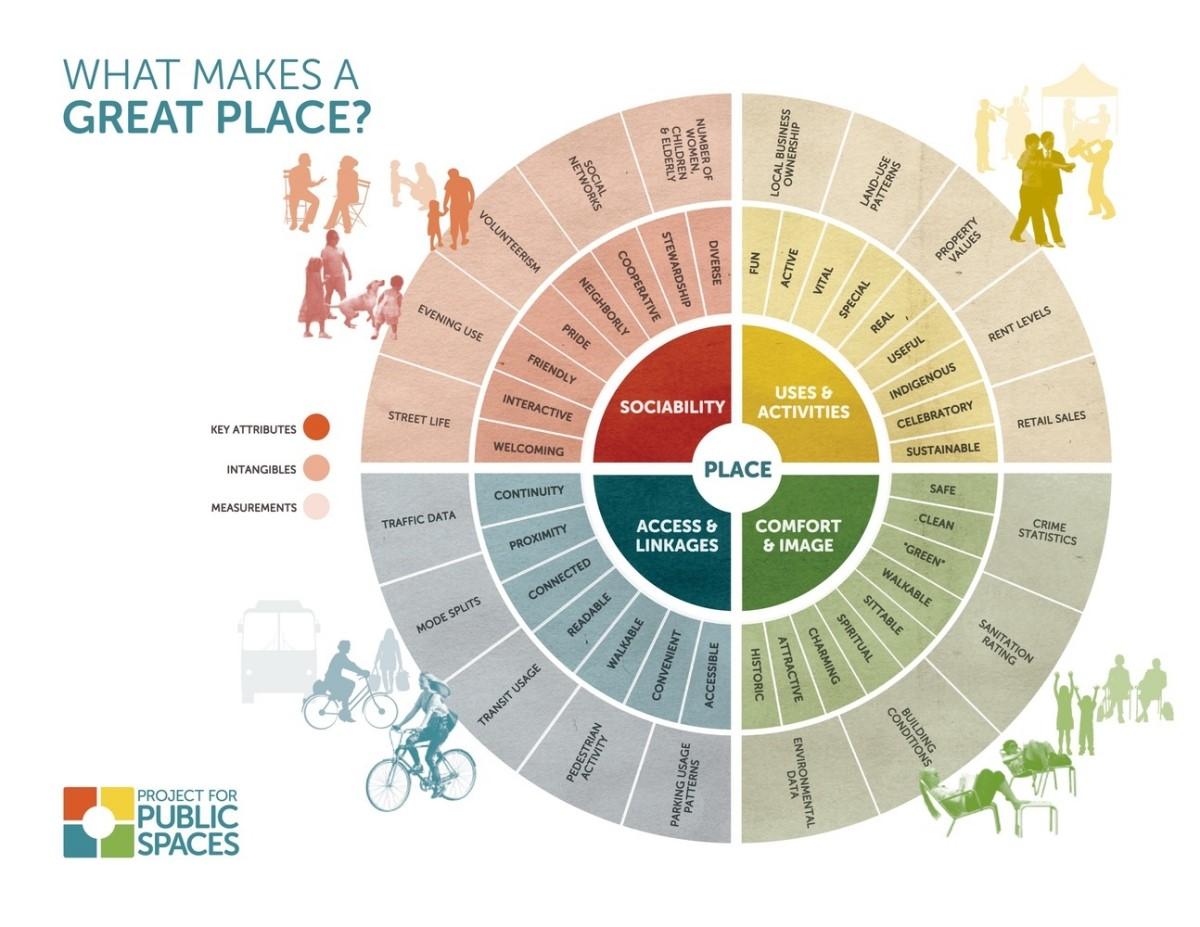 Điều gì tạo nên một địa điểm công cộng tuyệt vời?