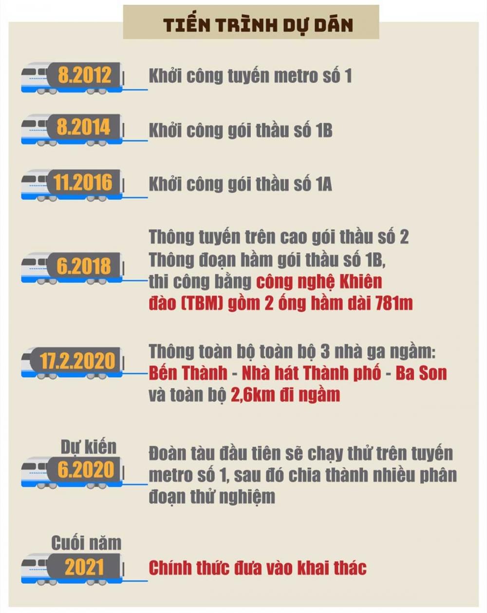 tien-do-thi-cong-du-an-metro-so-1-ben-thanh-suoi-tien-1000x2000.jpg