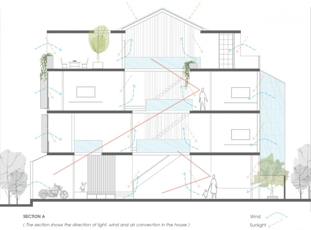 SECTION A 1000x2000 - NGỌC House - Chất keo gắn kết gia đình đa hệ  Story Architecture