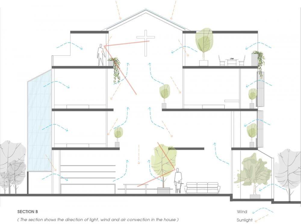 SECTION B 1000x2000 - NGỌC House - Chất keo gắn kết gia đình đa hệ  Story Architecture